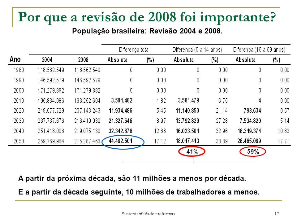 Sustentabilidade e reformas 17 Por que a revisão de 2008 foi importante.