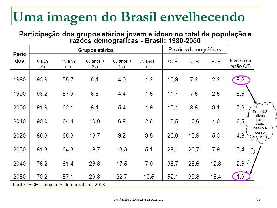 Sustentabilidade e reformas 18 Uma imagem do Brasil envelhecendo Participação dos grupos etários jovem e idoso no total da população e razões demográficas - Brasil: 1980-2050 Fonte: IBGE – projeções demográficas, 2008.