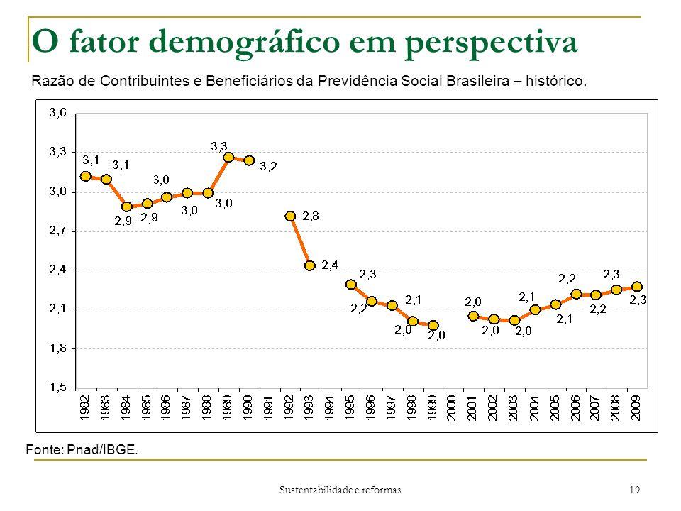 Sustentabilidade e reformas 19 O fator demográfico em perspectiva Razão de Contribuintes e Beneficiários da Previdência Social Brasileira – histórico.