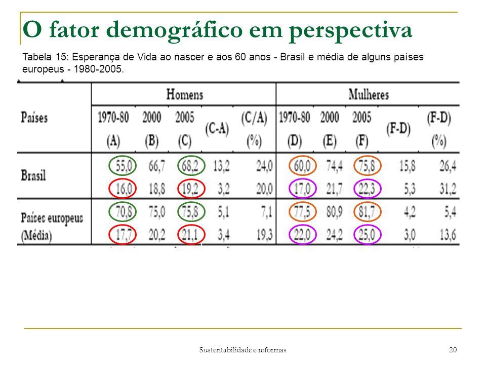 Sustentabilidade e reformas 20 O fator demográfico em perspectiva Tabela 15: Esperança de Vida ao nascer e aos 60 anos - Brasil e média de alguns países europeus - 1980-2005.