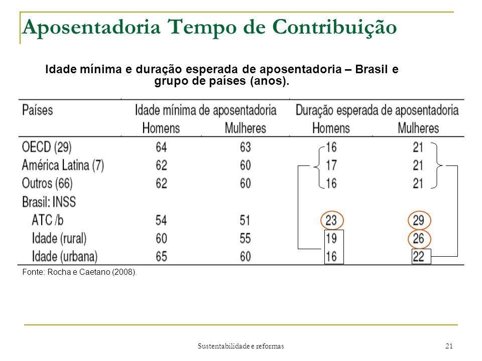 Sustentabilidade e reformas 21 Aposentadoria Tempo de Contribuição Idade mínima e duração esperada de aposentadoria – Brasil e grupo de países (anos).