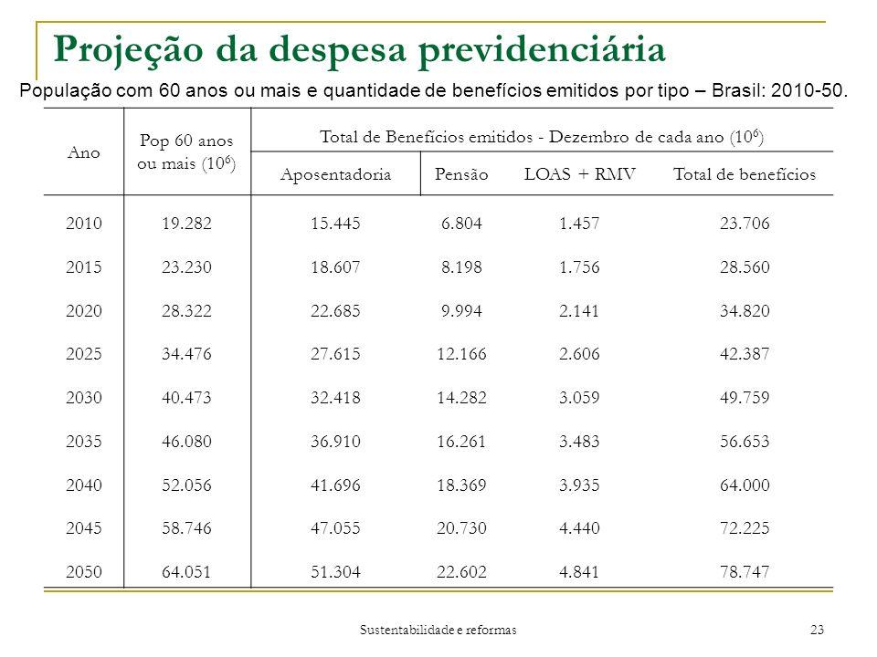 Sustentabilidade e reformas 23 Projeção da despesa previdenciária População com 60 anos ou mais e quantidade de benefícios emitidos por tipo – Brasil: 2010-50.