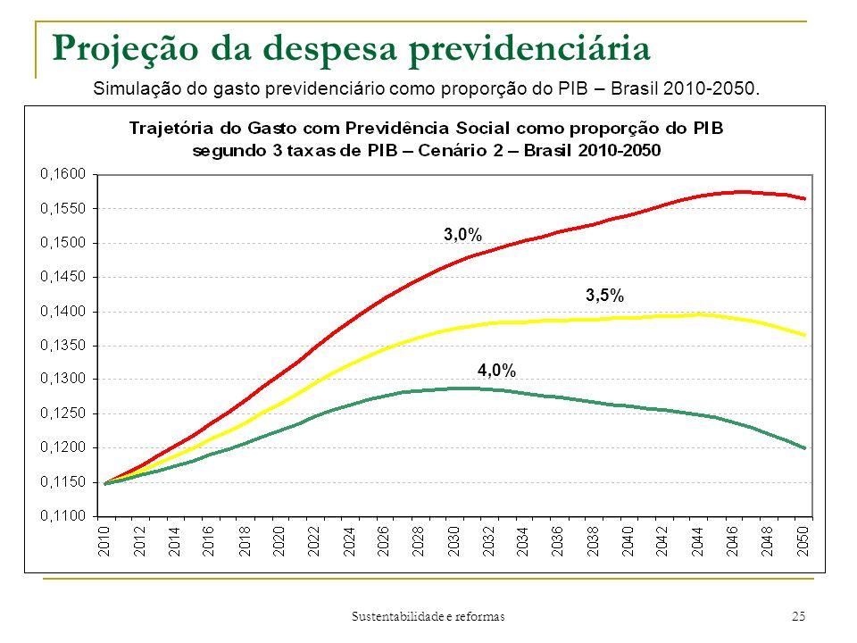 Sustentabilidade e reformas 25 Projeção da despesa previdenciária Simulação do gasto previdenciário como proporção do PIB – Brasil 2010-2050.