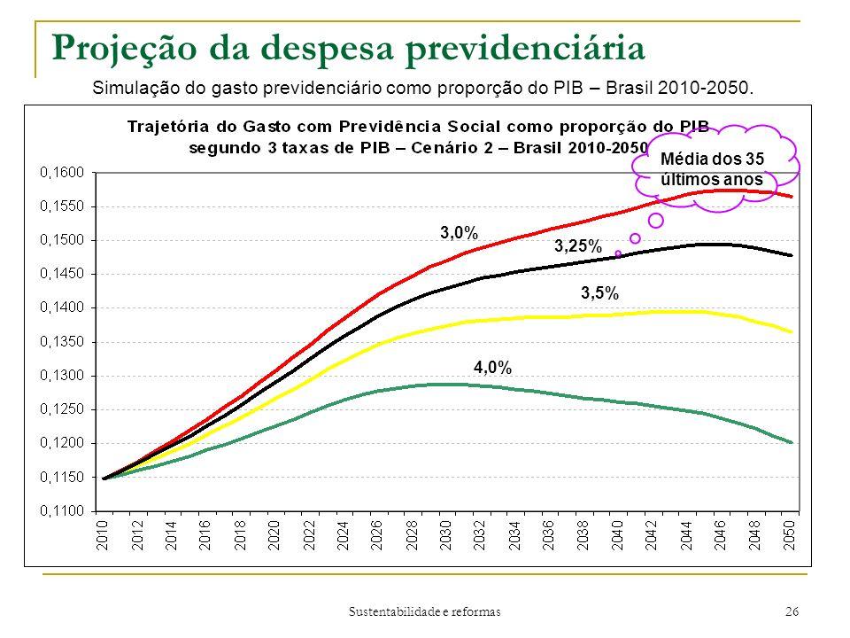 Sustentabilidade e reformas 26 Projeção da despesa previdenciária Simulação do gasto previdenciário como proporção do PIB – Brasil 2010-2050.