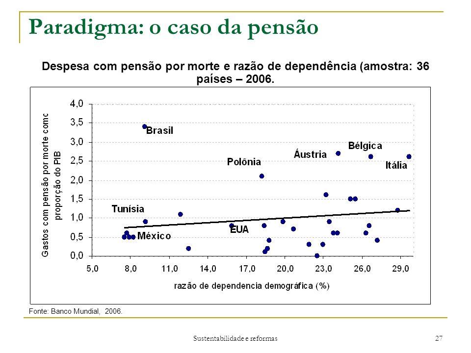 Sustentabilidade e reformas 27 Paradigma: o caso da pensão Despesa com pensão por morte e razão de dependência (amostra: 36 países – 2006.