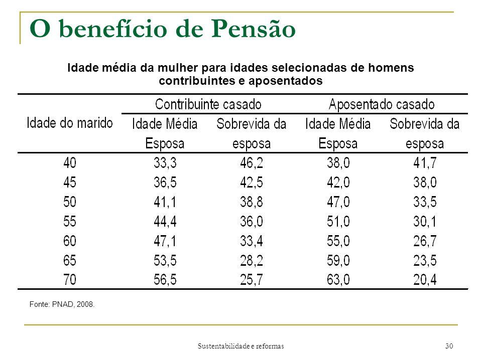 Sustentabilidade e reformas 30 O benefício de Pensão Idade média da mulher para idades selecionadas de homens contribuintes e aposentados Fonte: PNAD, 2008.