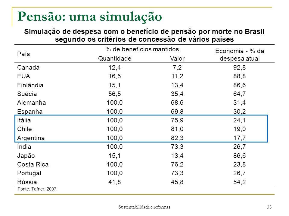 Sustentabilidade e reformas 33 Pensão: uma simulação Fonte: Tafner, 2007.