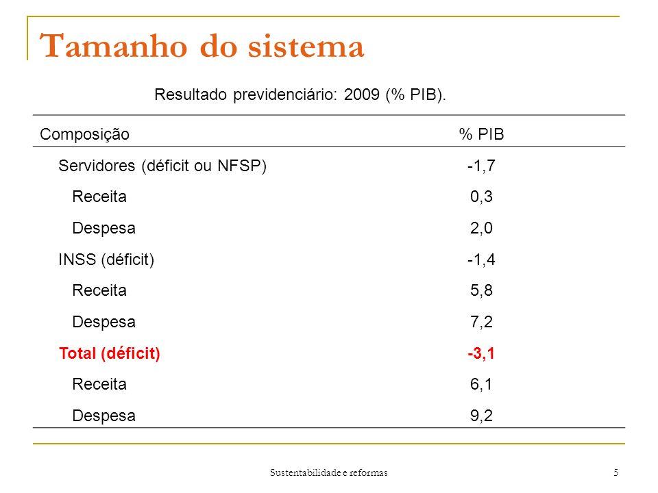 Sustentabilidade e reformas 5 Tamanho do sistema Resultado previdenciário: 2009 (% PIB).