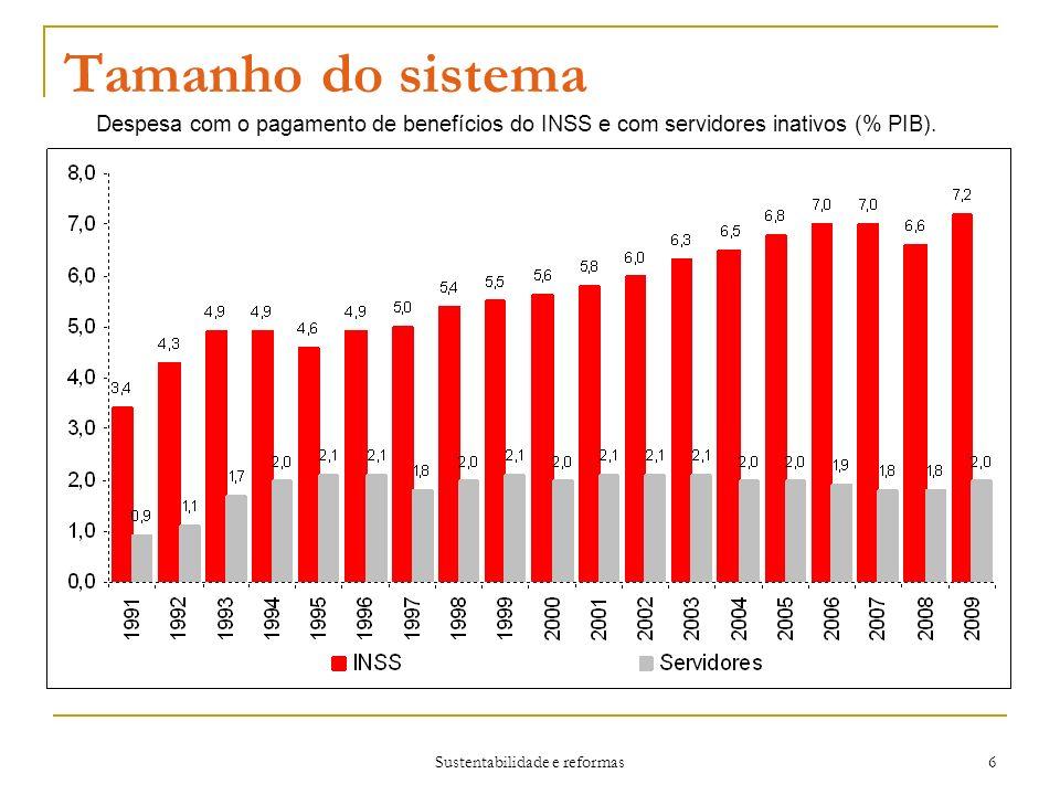 Sustentabilidade e reformas 6 Tamanho do sistema Despesa com o pagamento de benefícios do INSS e com servidores inativos (% PIB).