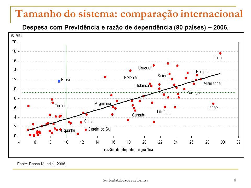 Sustentabilidade e reformas 8 Tamanho do sistema: comparação internacional Fonte: Banco Mundial, 2006.