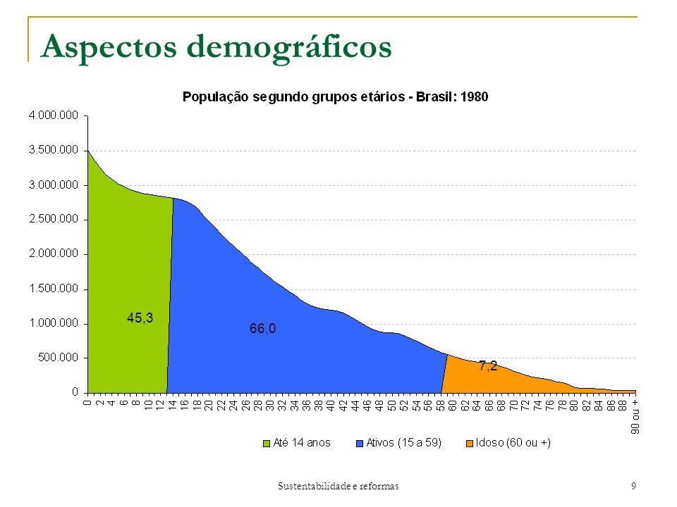 Sustentabilidade e reformas 9 Aspectos demográficos 45,3 66,0 7,2