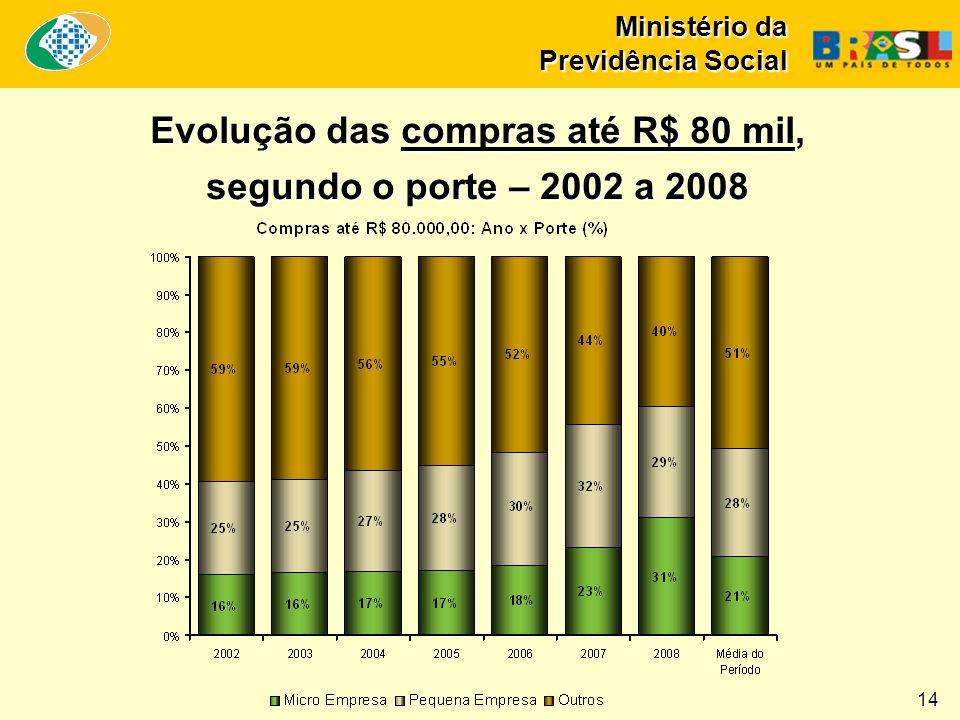 Ministério da Previdência Social 14 Evolução das compras até R$ 80 mil, segundo o porte – 2002 a 2008