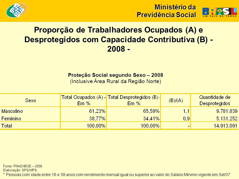 Ministério da Previdência Social Proteção Social segundo Sexo – 2008 (Inclusive Área Rural da Região Norte) Proporção de Trabalhadores Ocupados (A) e Desprotegidos com Capacidade Contributiva (B) - 2008 - Fonte: PNAD/IBGE – 2008.