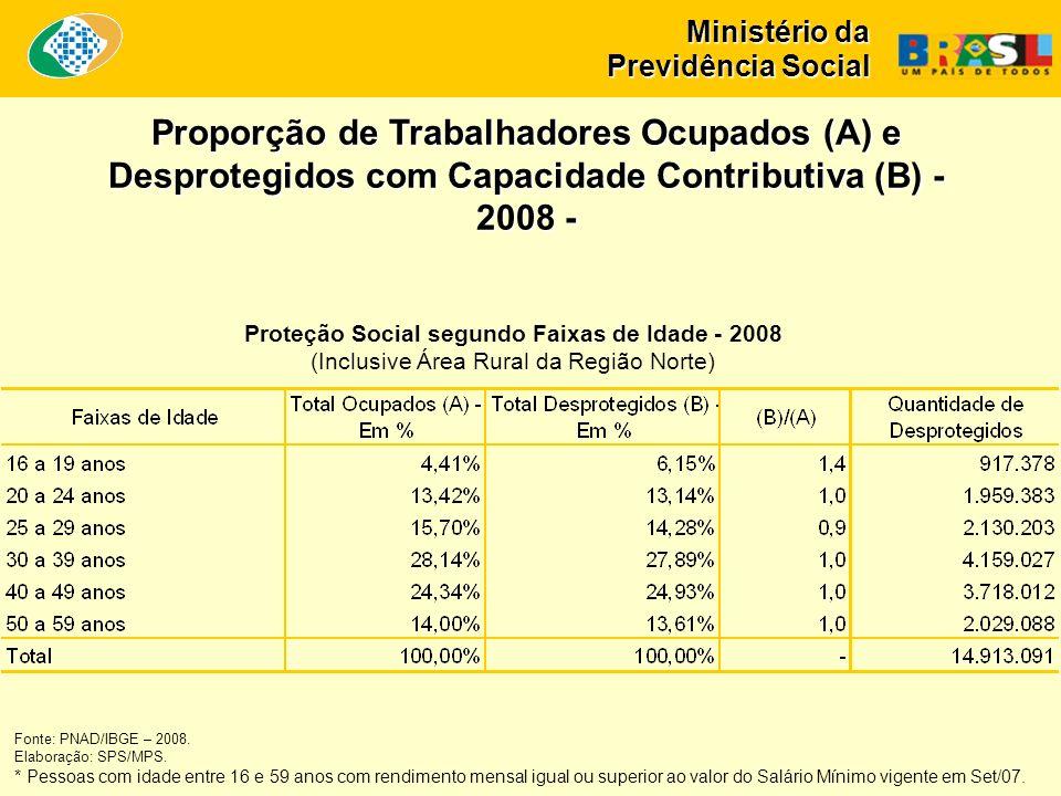 Ministério da Previdência Social Proteção Social segundo Faixas de Idade - 2008 (Inclusive Área Rural da Região Norte) Fonte: PNAD/IBGE – 2008.