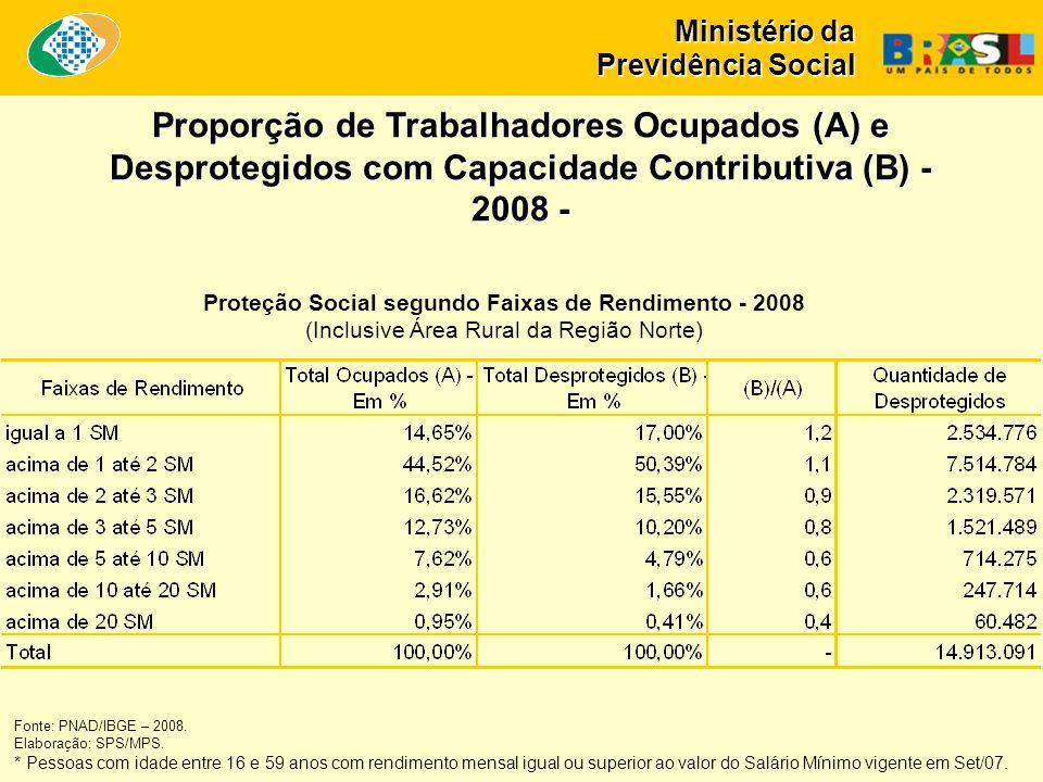Ministério da Previdência Social Proteção Social segundo Faixas de Rendimento - 2008 (Inclusive Área Rural da Região Norte) Proporção de Trabalhadores Ocupados (A) e Desprotegidos com Capacidade Contributiva (B) - 2008 - Fonte: PNAD/IBGE – 2008.