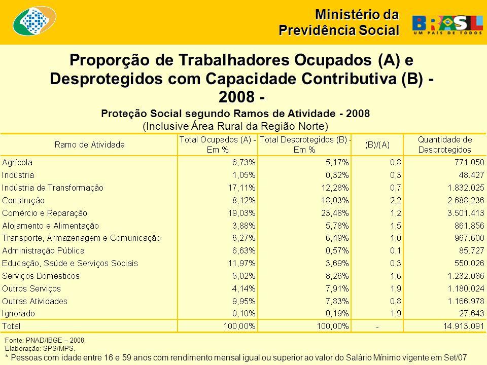 Ministério da Previdência Social Proteção Social segundo Ramos de Atividade - 2008 (Inclusive Área Rural da Região Norte) Proporção de Trabalhadores Ocupados (A) e Desprotegidos com Capacidade Contributiva (B) - 2008 - Fonte: PNAD/IBGE – 2008.