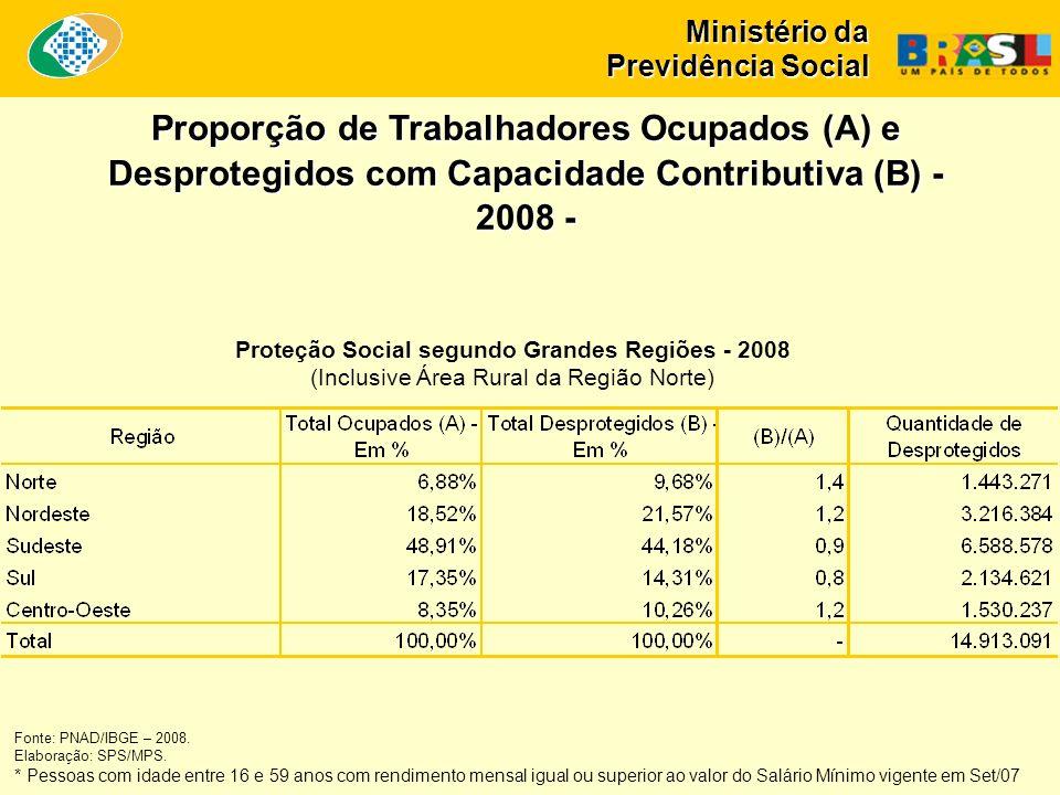Ministério da Previdência Social Proteção Social segundo Grandes Regiões - 2008 (Inclusive Área Rural da Região Norte) Proporção de Trabalhadores Ocupados (A) e Desprotegidos com Capacidade Contributiva (B) - 2008 - Fonte: PNAD/IBGE – 2008.
