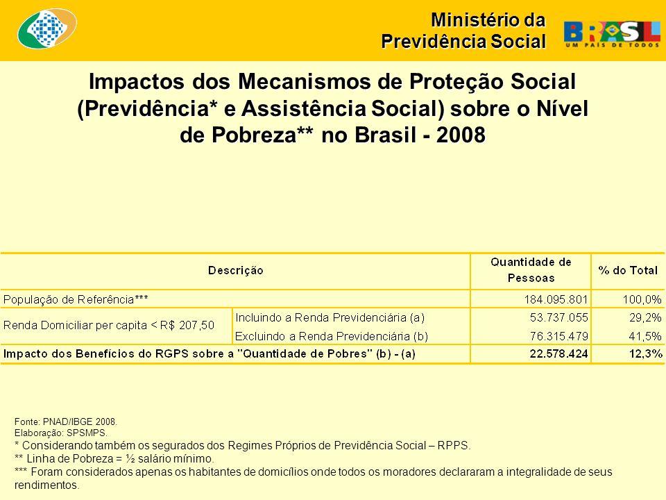 Ministério da Previdência Social Impactos dos Mecanismos de Proteção Social (Previdência* e Assistência Social) sobre o Nível de Pobreza** no Brasil - 2008 Fonte: PNAD/IBGE 2008.