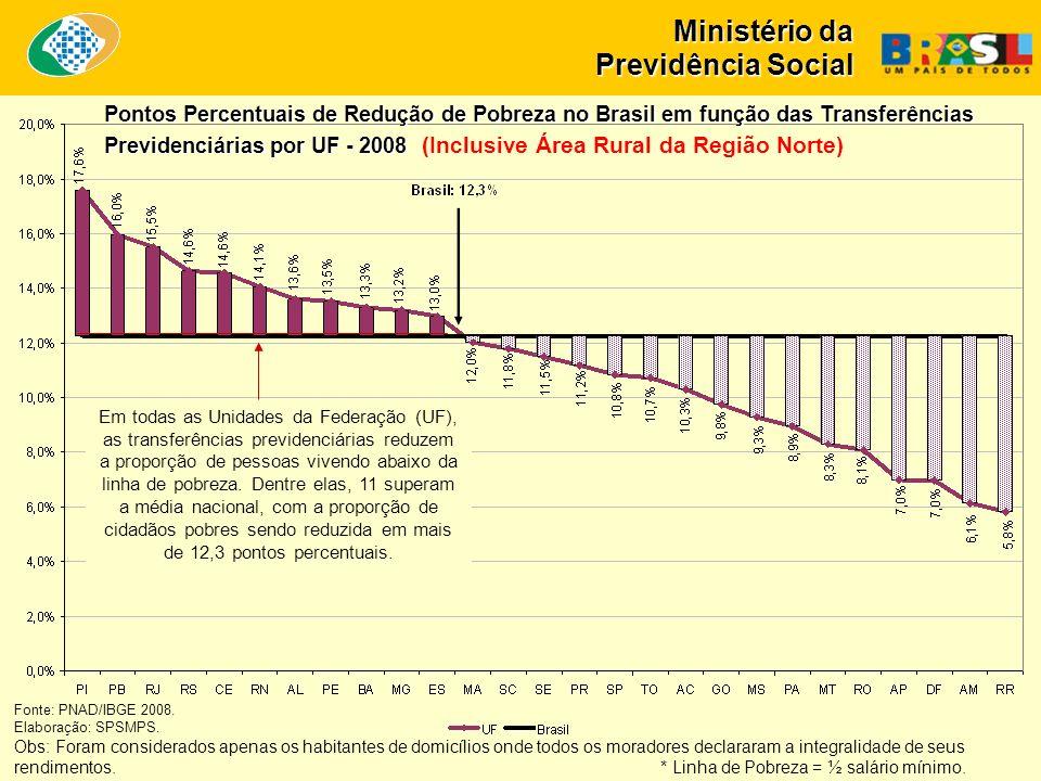 Ministério da Previdência Social Pontos Percentuais de Redução de Pobreza no Brasil em função das Transferências Previdenciárias por UF - 2008 Pontos Percentuais de Redução de Pobreza no Brasil em função das Transferências Previdenciárias por UF - 2008 (Inclusive Área Rural da Região Norte) Fonte: PNAD/IBGE 2008.