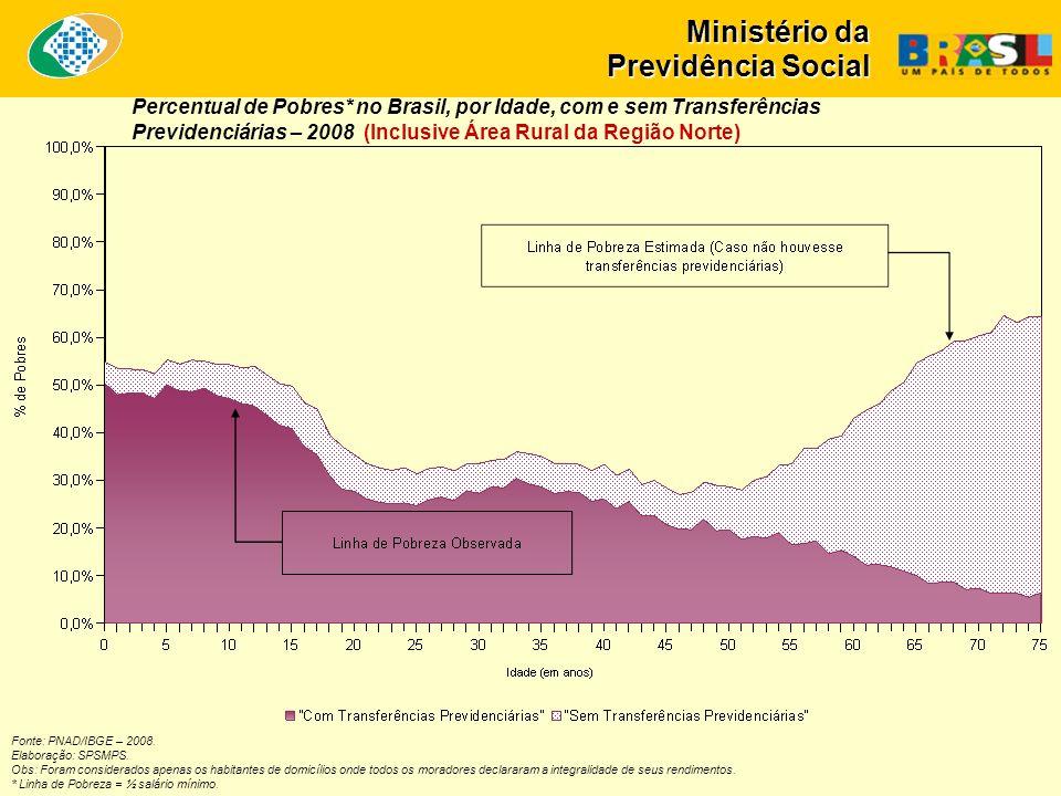 Ministério da Previdência Social Fonte: PNAD/IBGE – 2008.