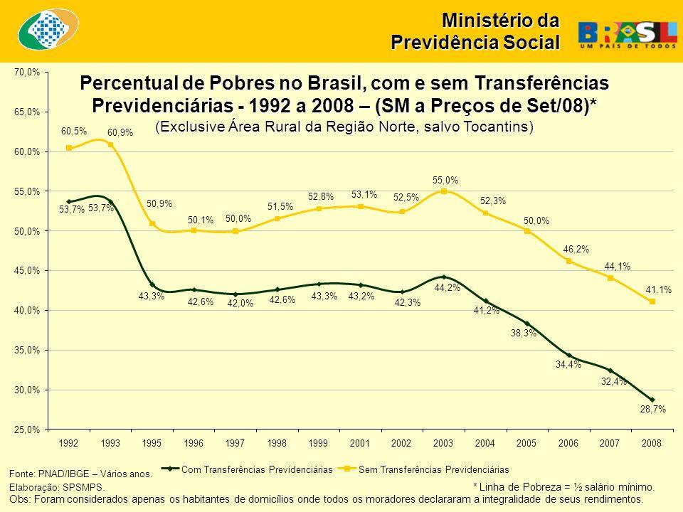 Ministério da Previdência Social Percentual de Pobres no Brasil, com e sem Transferências Previdenciárias - 1992 a 2008 – (SM a Preços de Set/08)* (Exclusive Área Rural da Região Norte, salvo Tocantins) Fonte: PNAD/IBGE – Vários anos.