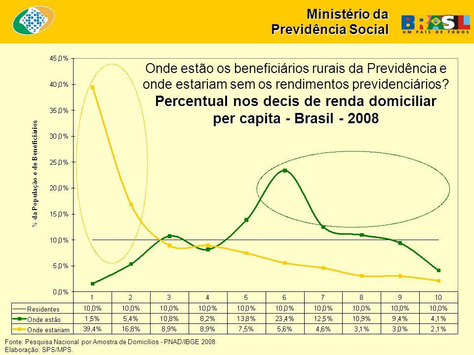 Ministério da Previdência Social Fonte: Pesquisa Nacional por Amostra de Domicílios - PNAD/IBGE 2008.