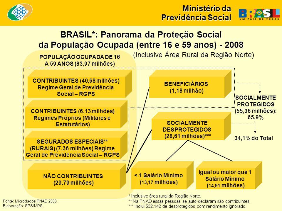 Ministério da Previdência Social Fonte: Microdados PNAD 2008.