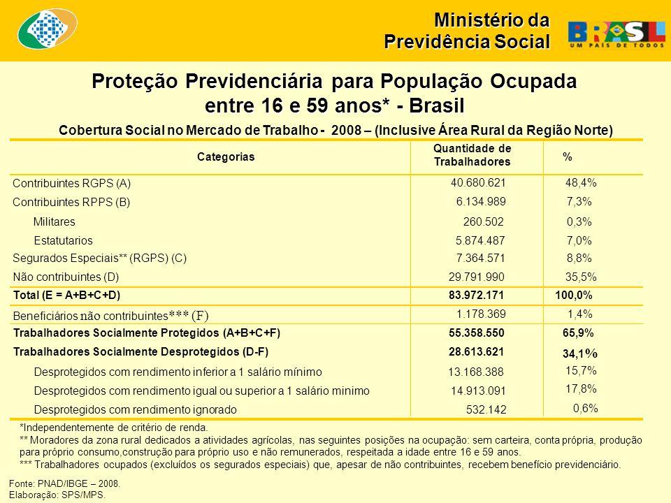 Ministério da Previdência Social Proteção Previdenciária para População Ocupada entre 16 e 59 anos* - Brasil *Independentemente de critério de renda.