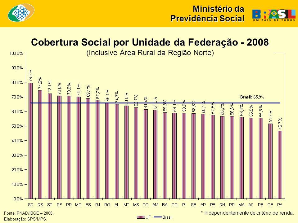 Ministério da Previdência Social Cobertura Social por Unidade da Federação - 2008 Cobertura Social por Unidade da Federação - 2008 (Inclusive Área Rural da Região Norte) Fonte: PNAD/IBGE – 2008.