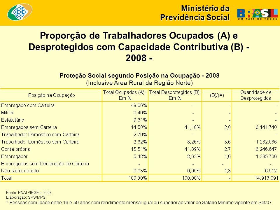 Ministério da Previdência Social Proporção de Trabalhadores Ocupados (A) e Desprotegidos com Capacidade Contributiva (B) - 2008 - Proteção Social segundo Posição na Ocupação - 2008 (Inclusive Área Rural da Região Norte) Fonte: PNAD/IBGE – 2008.