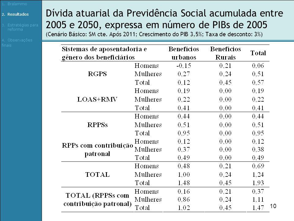 10 Dívida atuarial da Previdência Social acumulada entre 2005 e 2050, expressa em número de PIBs de 2005 (Cenário Básico: SM cte.