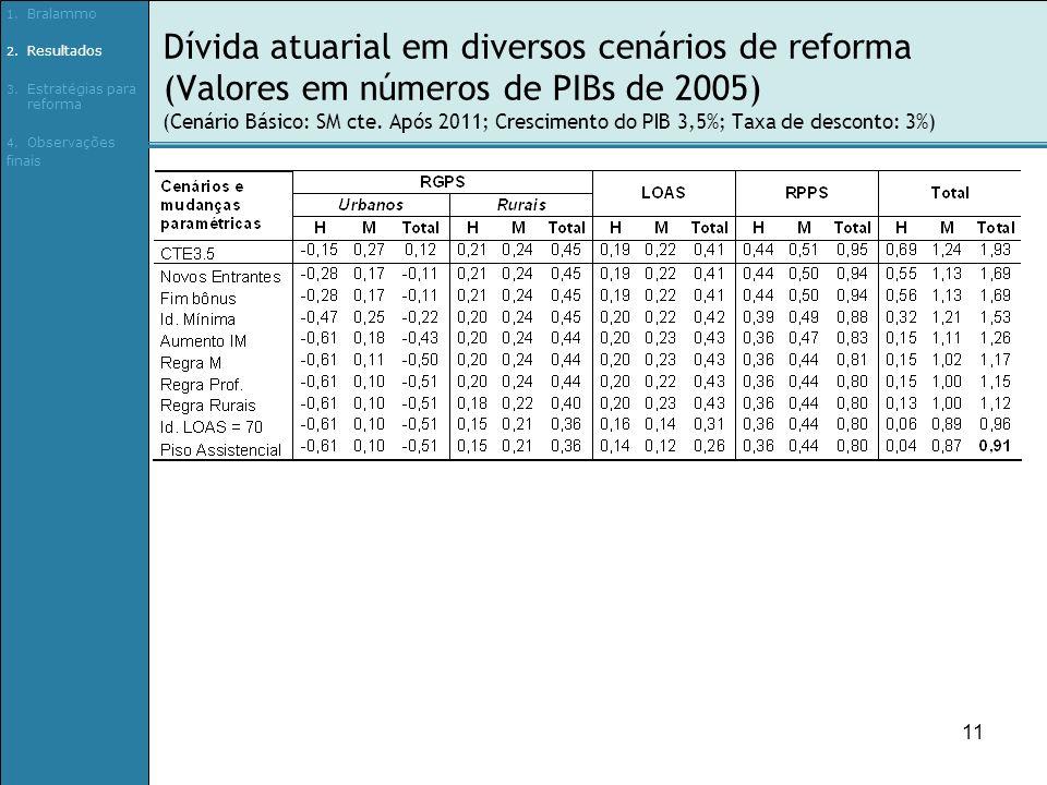 11 Dívida atuarial em diversos cenários de reforma (Valores em números de PIBs de 2005) (Cenário Básico: SM cte.