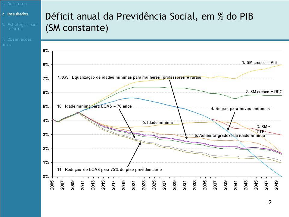 12 Déficit anual da Previdência Social, em % do PIB (SM constante) 0% 1% 2% 3% 4% 5% 6% 7% 8% 9% 20052007200920112013201520172019202120232025202720292031203320352037 203920412043204520472049 1.