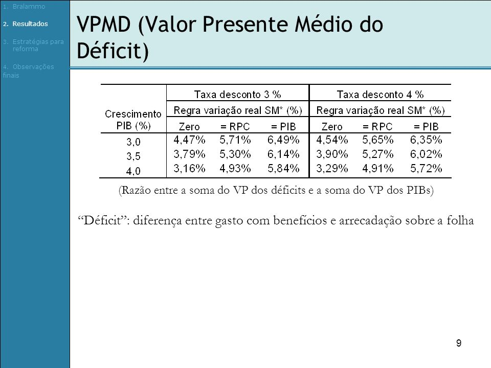 9 VPMD (Valor Presente Médio do Déficit) (Razão entre a soma do VP dos déficits e a soma do VP dos PIBs) Déficit: diferença entre gasto com benefícios e arrecadação sobre a folha 1.