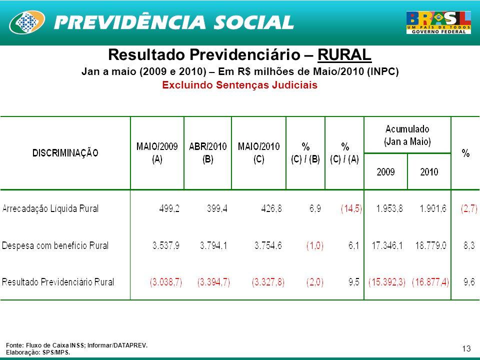 13 Resultado Previdenciário – RURAL Jan a maio (2009 e 2010) – Em R$ milhões de Maio/2010 (INPC) Excluindo Sentenças Judiciais Fonte: Fluxo de Caixa INSS; Informar/DATAPREV.