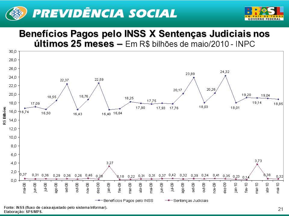 21 Benefícios Pagos pelo INSS X Sentenças Judiciais nos últimos 25 meses – Benefícios Pagos pelo INSS X Sentenças Judiciais nos últimos 25 meses – Em R$ bilhões de maio/2010 - INPC Fonte: INSS (fluxo de caixa ajustado pelo sistema Informar).