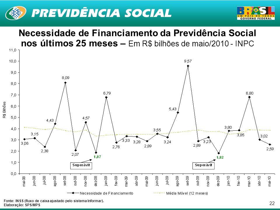 22 Necessidade de Financiamento da Previdência Social nos últimos 25 meses – Em R$ bilhões de maio/2010 - INPC Fonte: INSS (fluxo de caixa ajustado pelo sistema Informar).