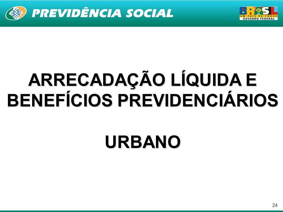 24 ARRECADAÇÃO LÍQUIDA E BENEFÍCIOS PREVIDENCIÁRIOS URBANO