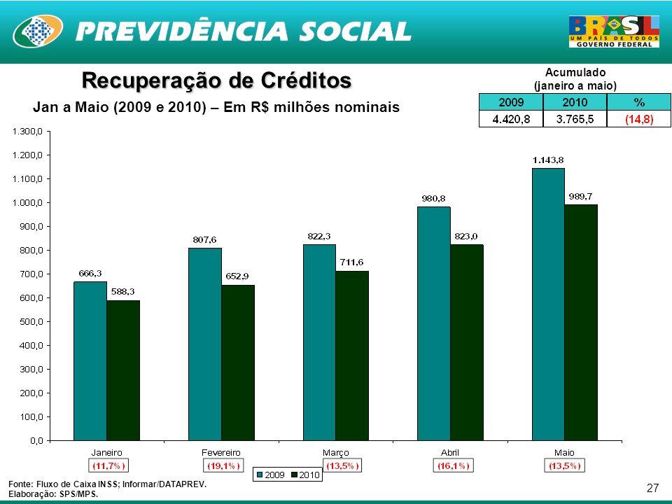 27 Recuperação de Créditos Jan a Maio (2009 e 2010) – Em R$ milhões nominais Fonte: Fluxo de Caixa INSS; Informar/DATAPREV.
