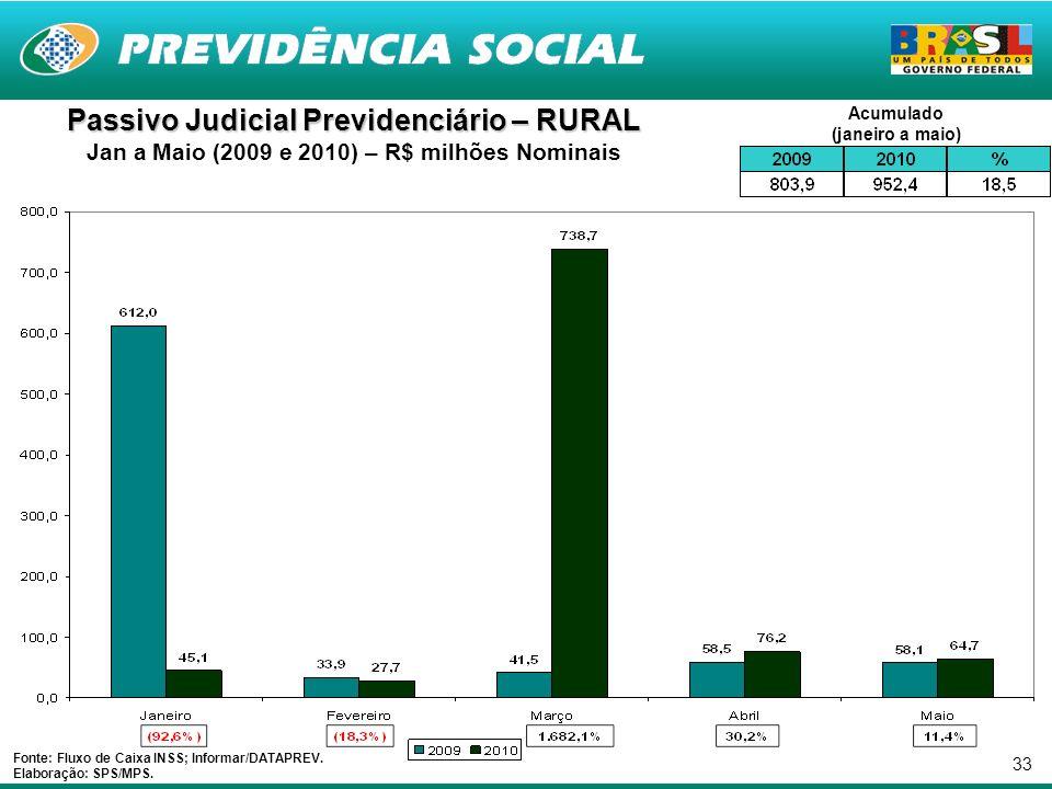 33 Passivo Judicial Previdenciário – RURAL Jan a Maio (2009 e 2010) – R$ milhões Nominais Fonte: Fluxo de Caixa INSS; Informar/DATAPREV.