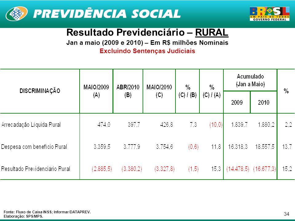 34 Resultado Previdenciário – RURAL Jan a maio (2009 e 2010) – Em R$ milhões Nominais Excluindo Sentenças Judiciais Fonte: Fluxo de Caixa INSS; Informar/DATAPREV.