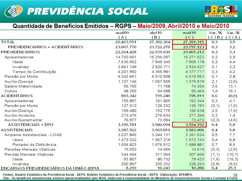 38 Quantidade de Benefícios Emitidos – RGPS – Maio Quantidade de Benefícios Emitidos – RGPS – Maio/2009, Abril/2010 e Maio/2010 Fontes: Anuário Estatístico da Previdência Social - AEPS; Boletim Estatístico da Previdência Social – BEPS.