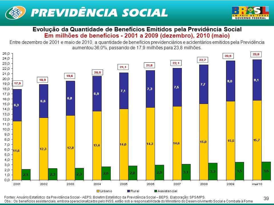 39 Entre dezembro de 2001 e maio de 2010, a quantidade de benefícios previdenciários e acidentários emitidos pela Previdência aumentou 36,0%, passando de 17,9 milhões para 23,8 milhões.