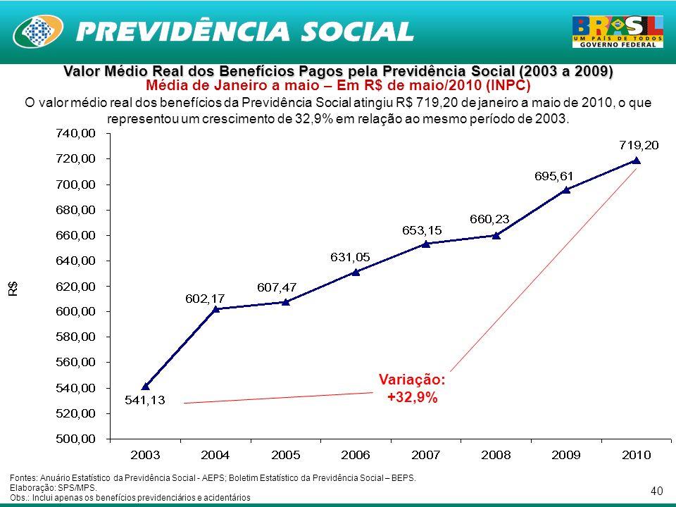 40 Valor Médio Real dos Benefícios Pagos pela Previdência Social (2003 a 2009) Valor Médio Real dos Benefícios Pagos pela Previdência Social (2003 a 2009) Média de Janeiro a maio – Em R$ de maio/2010 (INPC) O valor médio real dos benefícios da Previdência Social atingiu R$ 719,20 de janeiro a maio de 2010, o que representou um crescimento de 32,9% em relação ao mesmo período de 2003.