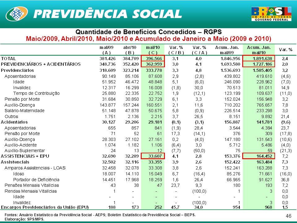 46 Quantidade de Benefícios Concedidos – RGPS Maio/2009, Abril/2010, Maio/2010 e Acumulado de Janeiro a Maio (2009 e 2010) Fontes: Anuário Estatístico da Previdência Social - AEPS; Boletim Estatístico da Previdência Social – BEPS.