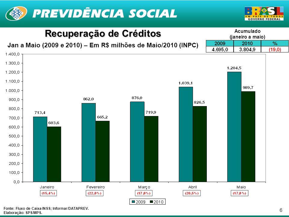 6 Recuperação de Créditos Jan a Maio (2009 e 2010) – Em R$ milhões de Maio/2010 (INPC) Fonte: Fluxo de Caixa INSS; Informar/DATAPREV.