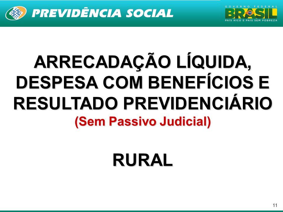 11 ARRECADAÇÃO LÍQUIDA, DESPESA COM BENEFÍCIOS E RESULTADO PREVIDENCIÁRIO (Sem Passivo Judicial) RURAL