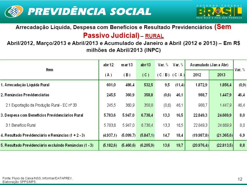 12 (Sem Passivo Judicial) Arrecadação Líquida, Despesa com Benefícios e Resultado Previdenciários (Sem Passivo Judicial) – RURAL Abril/2012, Março/201