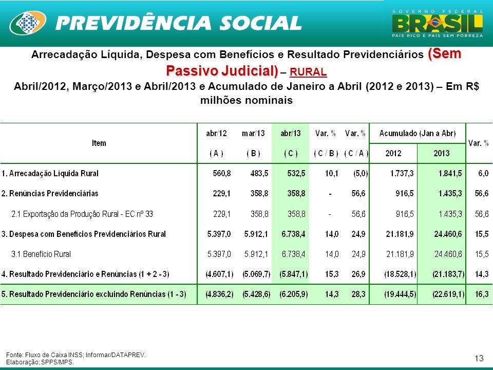13 (Sem Passivo Judicial) Arrecadação Líquida, Despesa com Benefícios e Resultado Previdenciários (Sem Passivo Judicial) – RURAL Abril/2012, Março/201