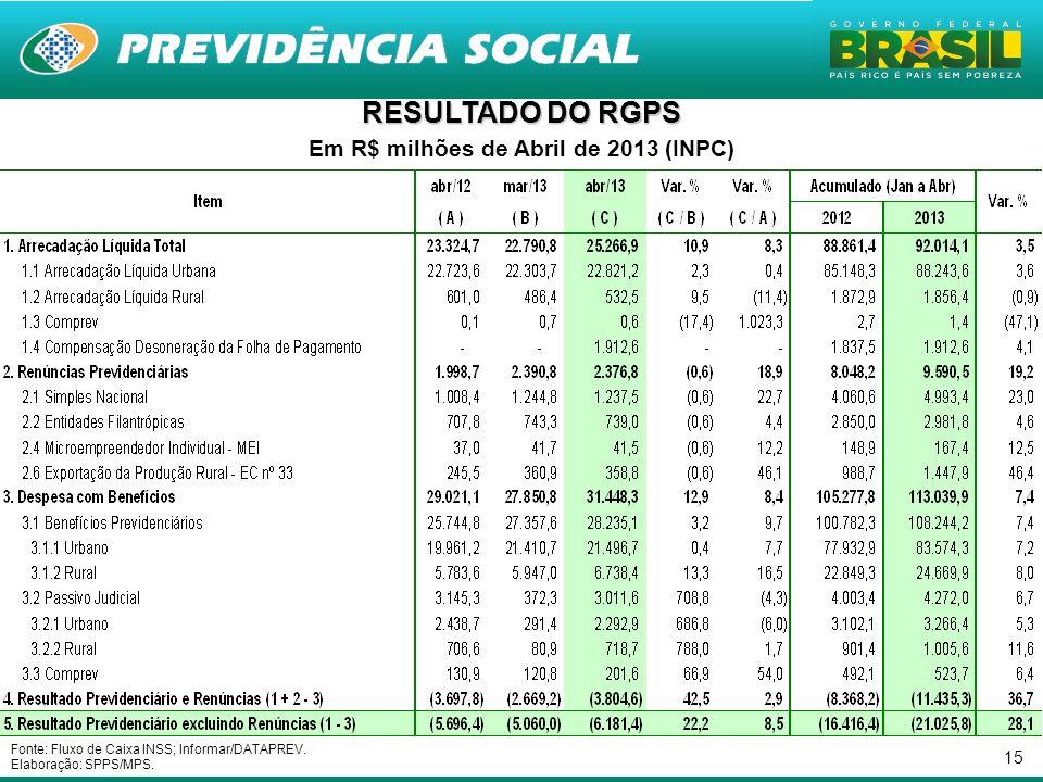 15 RESULTADO DO RGPS Em R$ milhões de Abril de 2013 (INPC) Fonte: Fluxo de Caixa INSS; Informar/DATAPREV. Elaboração: SPPS/MPS.